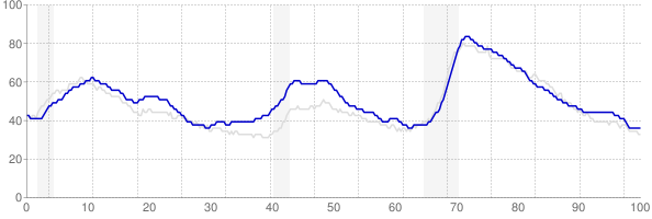 Washington monthly unemployment rate chart from 1990 to October 2017